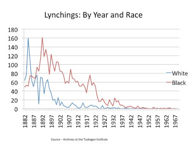 Tuskegee Institute documented lynchings from 1882-1964 by year and by state. During that time, 4743 individuals were lynched – 3,446 blacks and 1,297 whites.