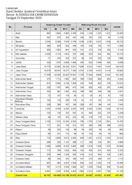 Lampiran Surat Edaran Program Bantuan Subsidi Upah Gaji Guru Madrasah Bukan PNS PDF tomatalikuang.com
