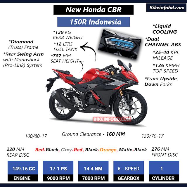 New Honda CBR 150R 2021 Features Photo