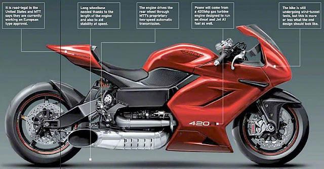 MTT Turbine Superbike Y2K motor tercepat dan tercanggih di dunia