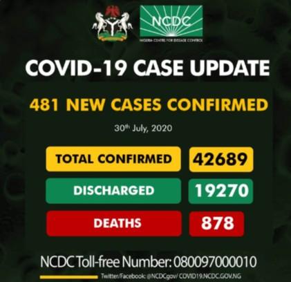 Nigeria recorded 481 New cases of COVID-19