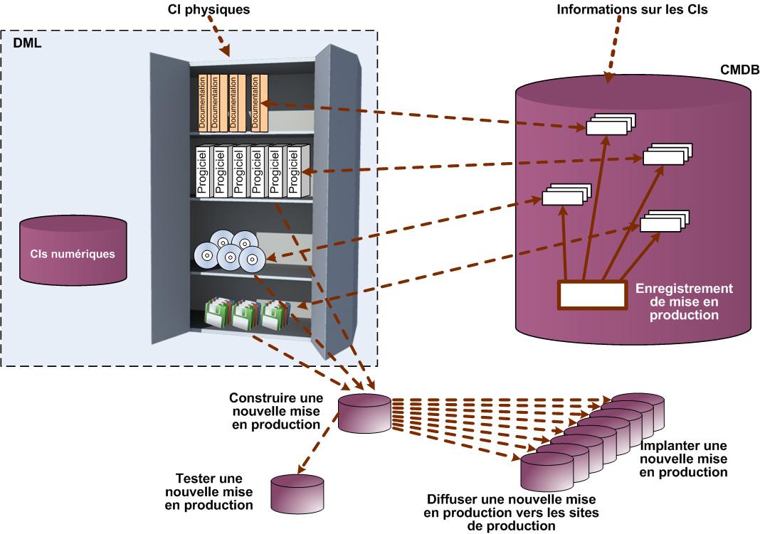 Esquema ilustrando a visão física e lógica a Biblioteca de Mídia Definitiva
