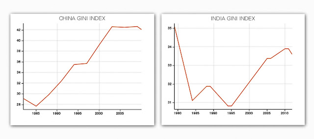 China & India GINI Index