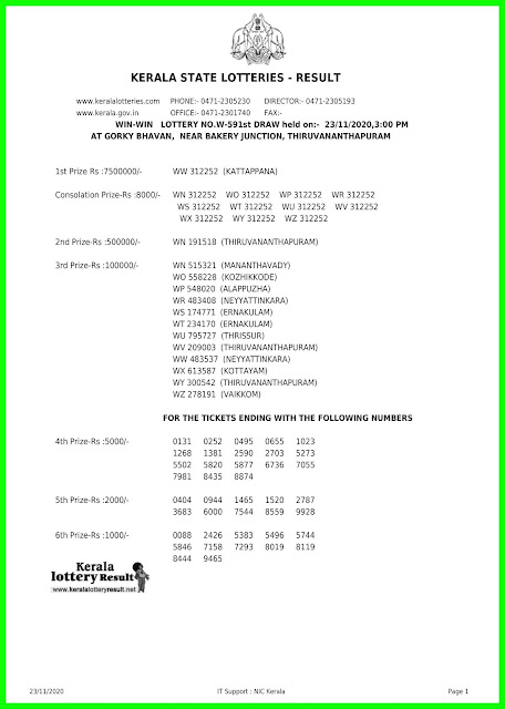 Kerala Lottery Result 23.11.2020 Win Win W-591 Lottery Result
