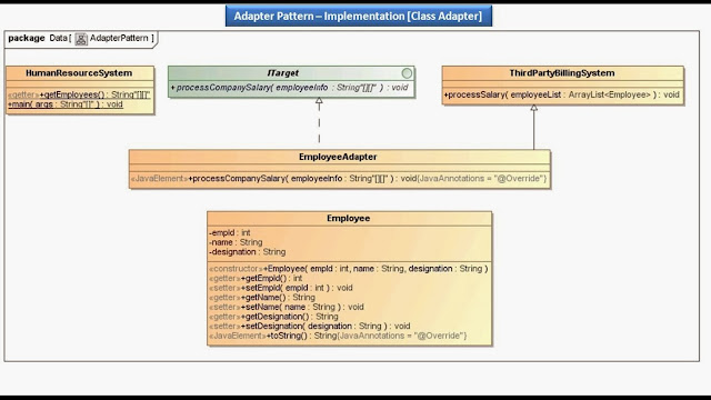 JAVA EE: Adapter Pattern - Implementation Class Adapter