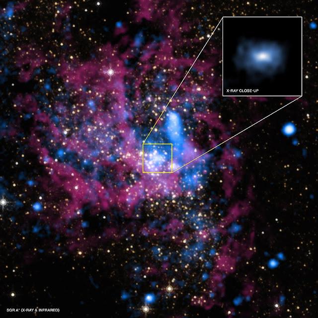 หลุมดำ Sagittarius A * หัวใจสำคัญของทางช้างเผือก