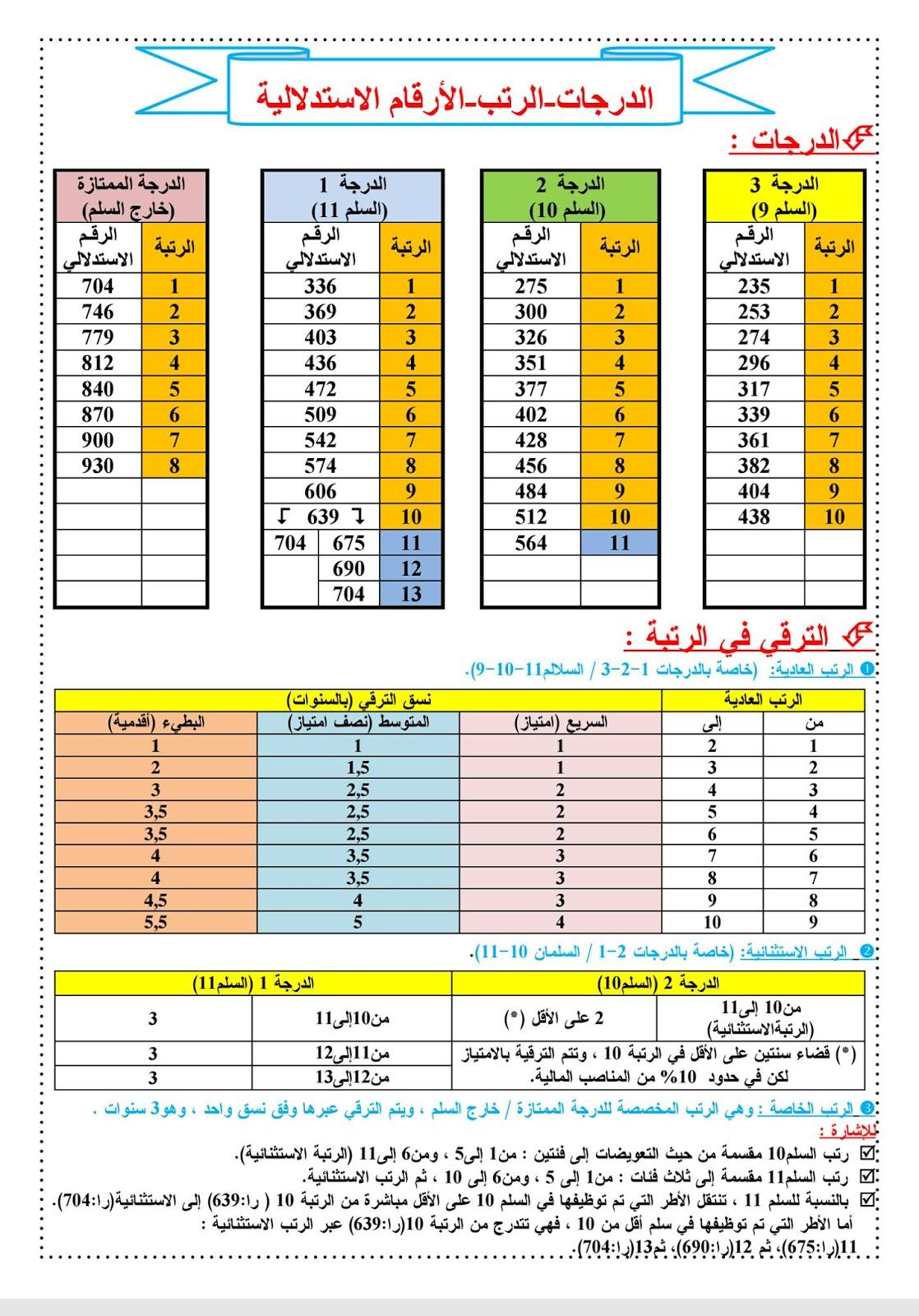 جدول الترقي في الدرجات والرتب والأرقام الاستدلالية وفق أخر المستجدات