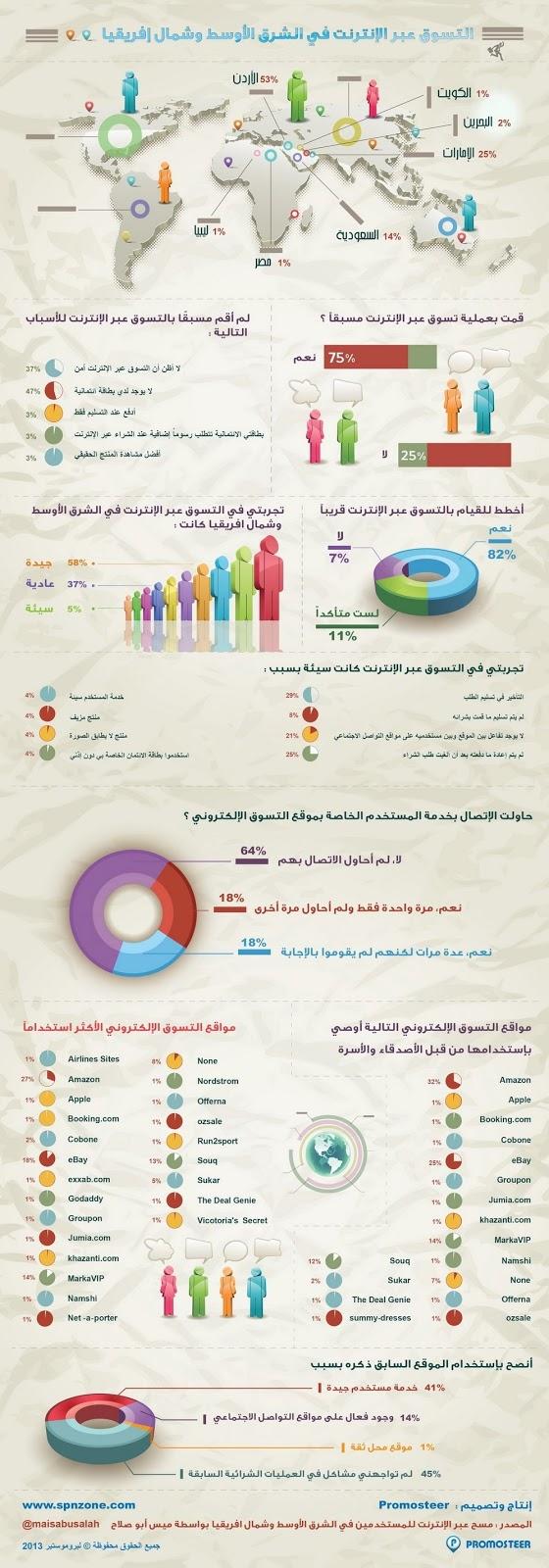التسوق الالكتروني في الشرق الأوسط وشمال افريقيا - #انفوجرافيك