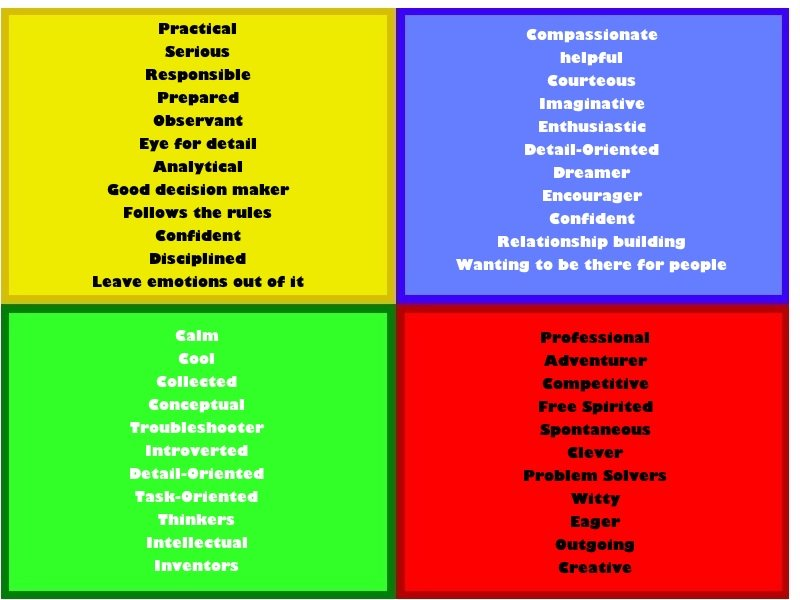 Personality Types Blue Yellow Green Red Photo Source Color Chart