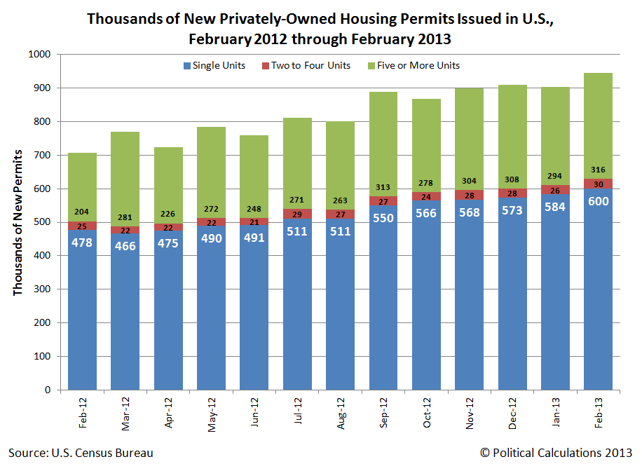 Thousands of New Housing Permits Issued in U.S., February 2012 through February 2013