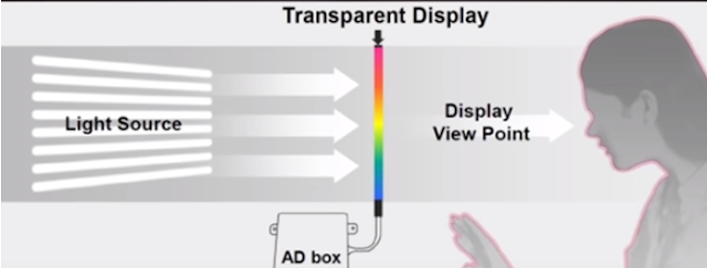 Example of LCD and LED