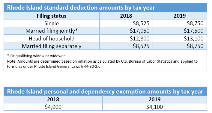 standard deduction 2019