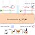 قانون التوزيع Distribution law