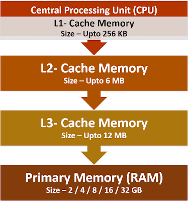 Level of Cache Memory