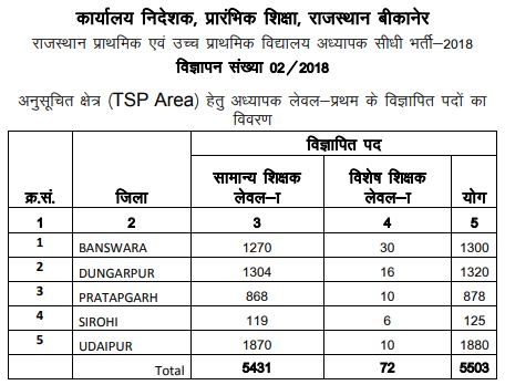 image : Rajasthan 3rd Grade Teacher Vacancy Details (TSP) District-wise 2018 @ TeachMatters