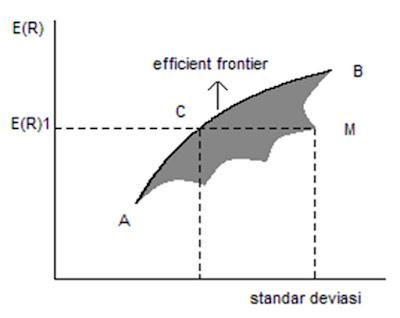Kurva Efficient Portfolio menurut Markowitz