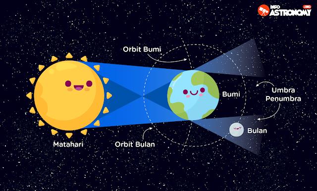 Gerhana Bulan Penumbra 6 Juni 2020