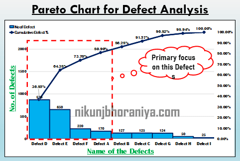 Construction of  Pareto_Chart