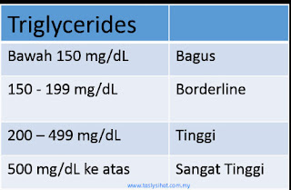 Kadar Triglycerides