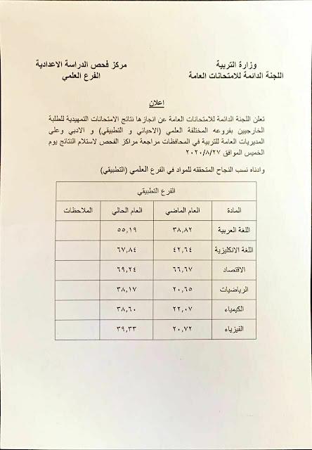 وزارة التربية نسب النجاح لطلبة الخارجيين الفرع العلمي (التطبيقي) تفوق الأعوام السابقة