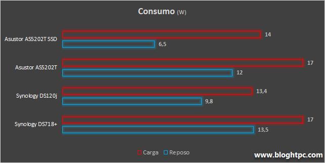 CONSUMO ASUSTOR NIMBUSTOR 2 AS5202T