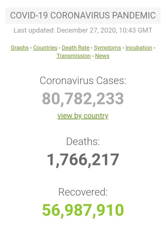 Kasus Covid-19 di Seluruh Dunia per 27 Desember 2020 ( 10:43GMT)