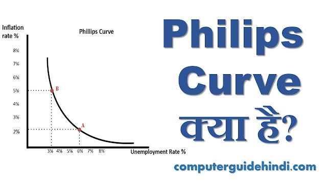 Philips curve क्या है?