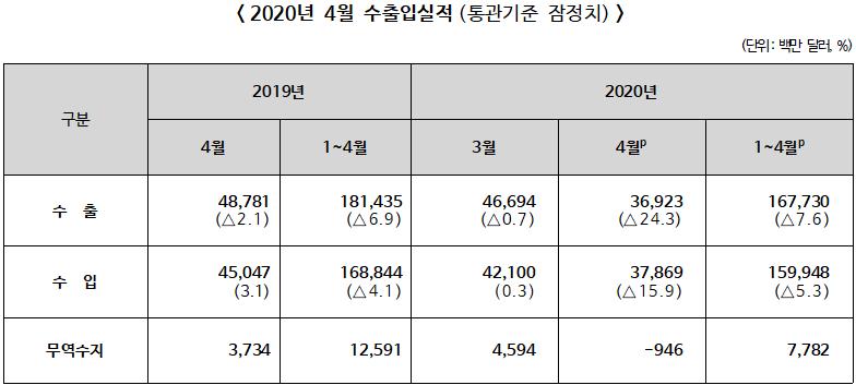 2020년 4월 수출입 전년동월대비 수출 24.3% 감소, 수입 15.9% 증가