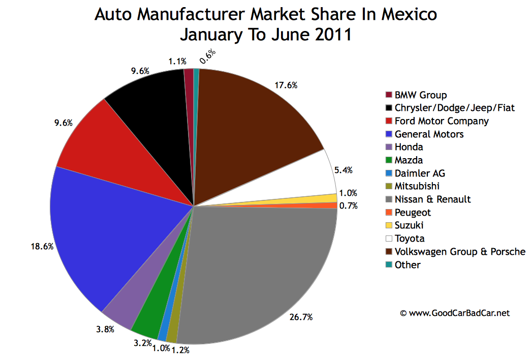 New Vehicle Market Share By Brand In Mexico