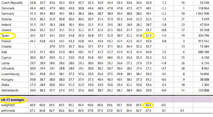 presion fiscal 2012