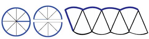 Gambarlah 3 lingkaran dengan ukuran yang sama pada kertas. Guntinglah kertas tersebut. Lingkaran 1. Lipat lingkaran menjadi 8 bagian yang sama besar. Susunlah seperti bentuk berikut.