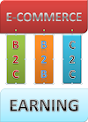 The Greatest Guide To E-commerce Earning