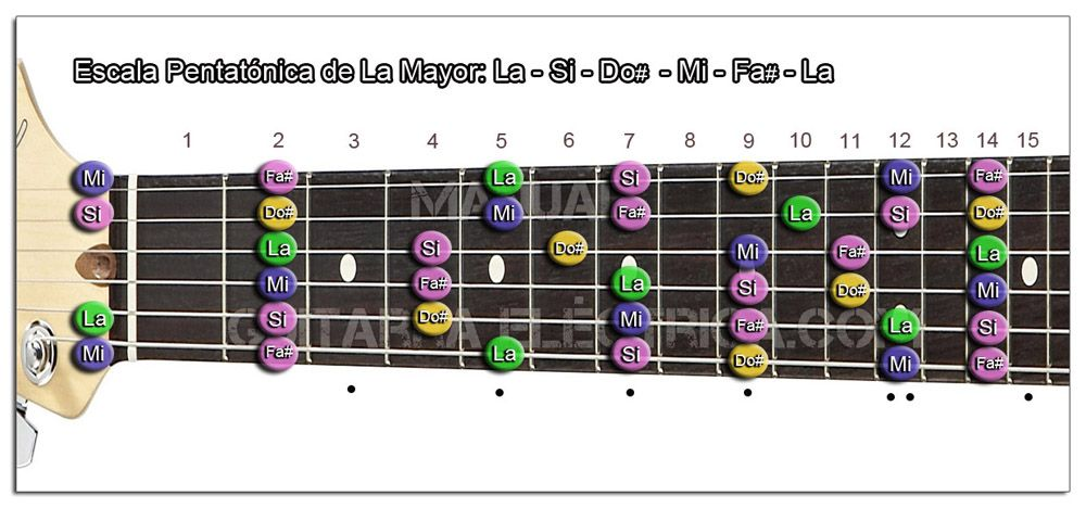 Escala Guitarra La mayor Pentatónica - A