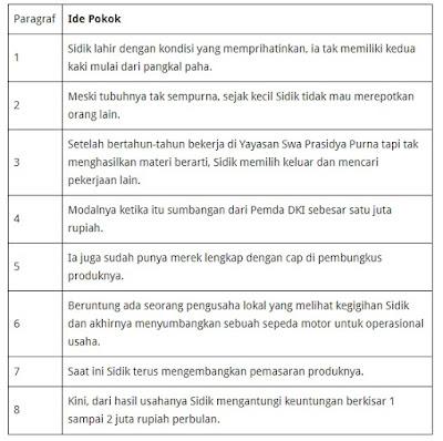 kunci jawaban tematik kelas 5 tema 1 halaman 71