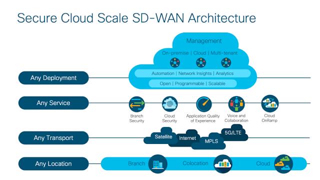 Cisco Study Materials, Cisco Tutorial and Material, Cisco Certifications, Cisco SD-WAN, Cisco Learning