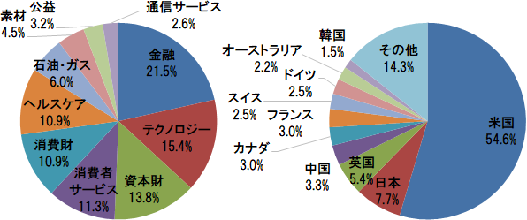 楽天・全世界株式インデックス・ファンド 業種別構成比と国・地域別構成比