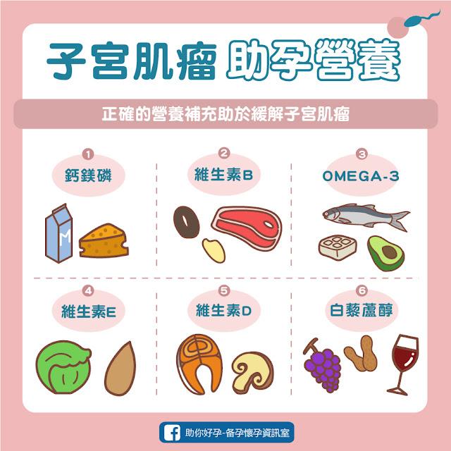 子宮肌瘤助孕營養、子宮肌瘤可吃、聖潔莓推薦、子宮肌瘤吃聖潔莓、黃體素不足