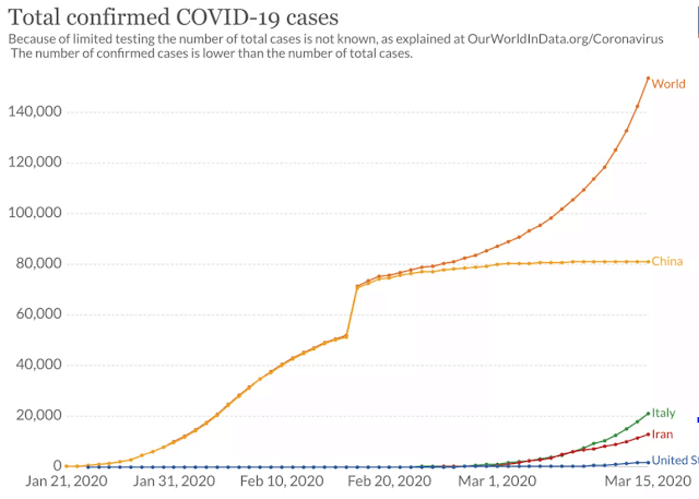 The progression of the coronavirus in Italy continued to slow down timidly this Sunday, for the third consecutive day, according to the last official number, which accounted for 10,779 deaths and 97,689 cases. The number of new positive cases (+5,217) fell 5.6% in 24 hours. This drop was -6.9% on Saturday and -7.4% on Friday.