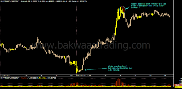 Day-Trading-BHARTIARTL-Intraday-Chart