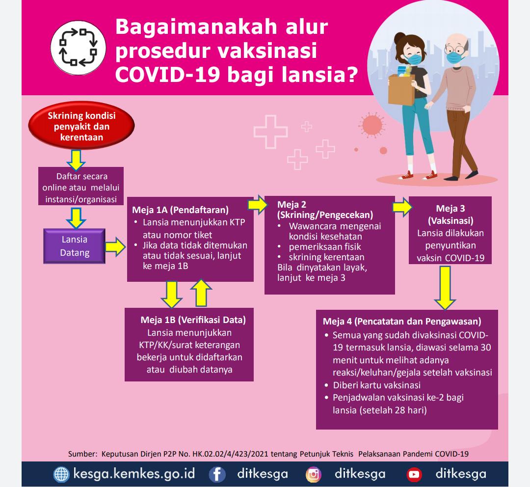 Alur vaksinasi covid 19 lansia