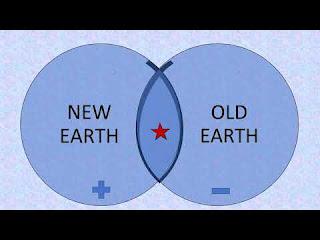 earth etymology