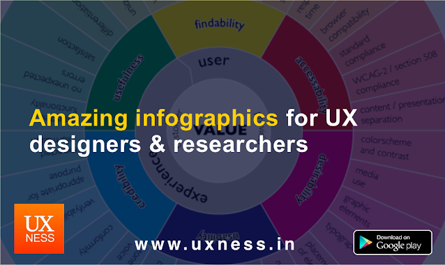 Amazing infographics for UX designers & researchers