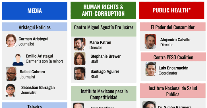 Mexican Government Allegedly Used Spyware Against Journalists & Activists