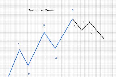 elliot wave corrective wave example