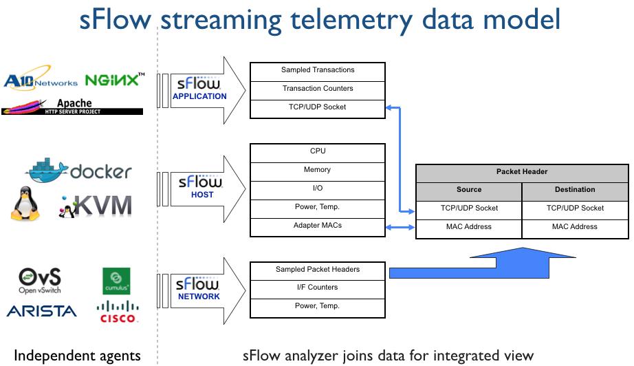 sFlow: Streaming telemetry