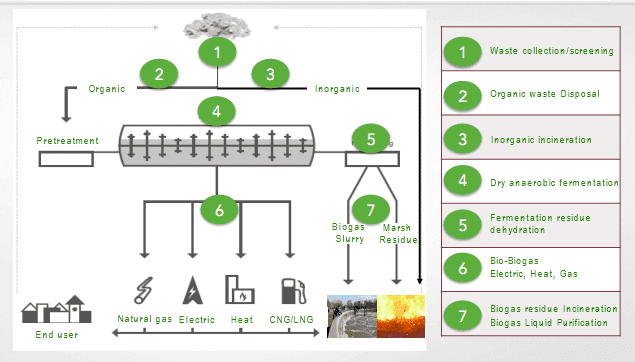 a description of current waste generating processes ` waste composition is influenced by factors such as culture, economic development, climate, and energy sources composition impacts how often waste is collected and how it is disposed ` low-income countries have the highest proportion of organic waste.
