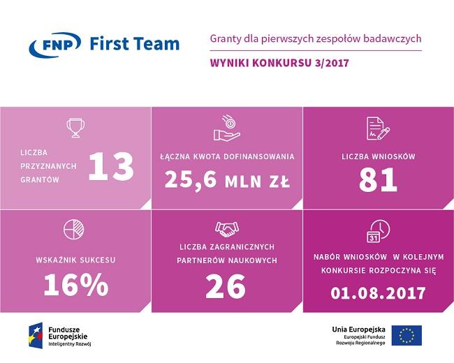 Wyniki trzeciej edycji konkursu First Team - Fundacja na rzecz Nauki Polskiej
