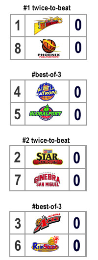 quarterfinal bracket scenario 7