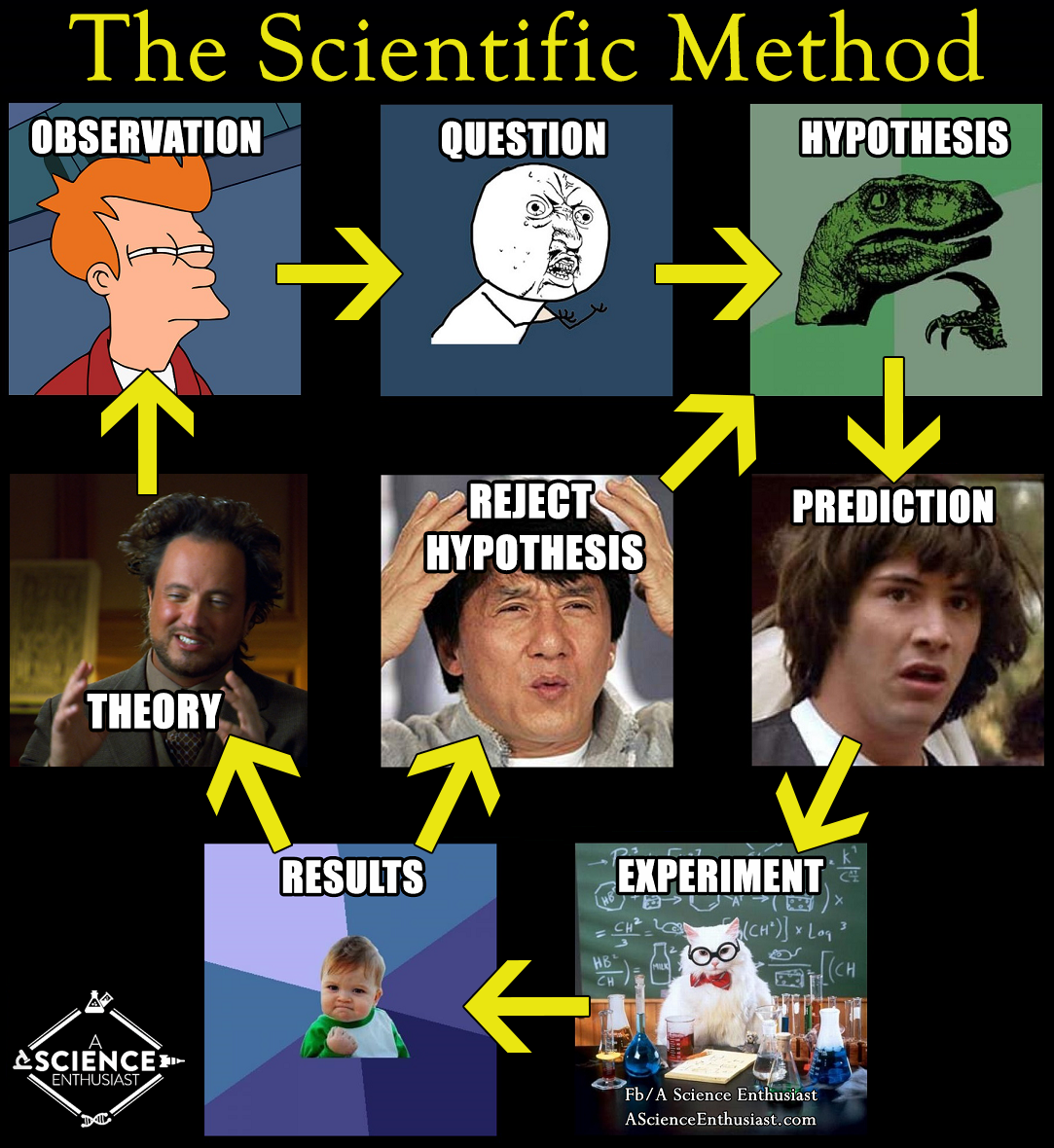 science memes scientific method fifty shades
