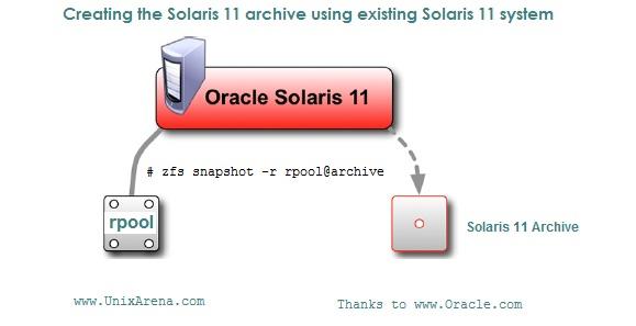 How to Migrate/Upgrade from Solaris10 to Solaris11 ? - UnixArena